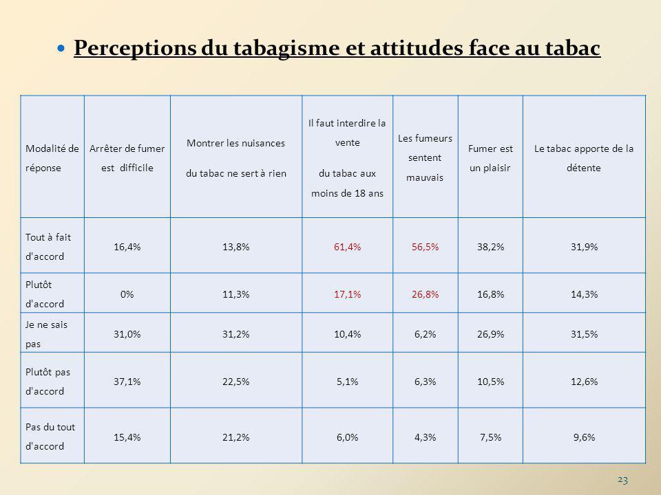 Perceptions du tabagisme et attitudes face au tabac Modalité de réponse Arrêter de fumer est difficile Montrer les nuisances du tabac ne sert à rien Il faut interdire la vente du tabac aux moins de 18 ans Les fumeurs sentent mauvais Fumer est un plaisir Le tabac apporte de la détente Tout à fait d accord 16,4%13,8%61,4%56,5%38,2%31,9% Plutôt d accord 0%11,3%17,1%26,8%16,8%14,3% Je ne sais pas 31,0%31,2%10,4%6,2%26,9%31,5% Plutôt pas d accord 37,1%22,5%5,1%6,3%10,5%12,6% Pas du tout d accord 15,4%21,2%6,0%4,3%7,5%9,6% 23