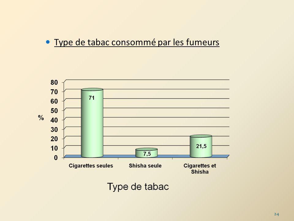 Type de tabac consommé par les fumeurs 24