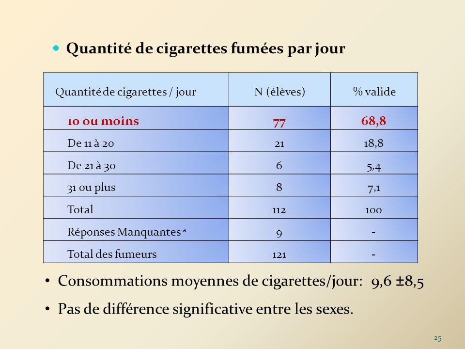 Quantité de cigarettes / jourN (élèves)% valide 10 ou moins7768,8 De 11 à 202118,8 De 21 à 3065,4 31 ou plus87,1 Total112100 Réponses Manquantes a 9- Total des fumeurs121- Quantité de cigarettes fumées par jour Consommations moyennes de cigarettes/jour: 9,6 ±8,5 Pas de différence significative entre les sexes.