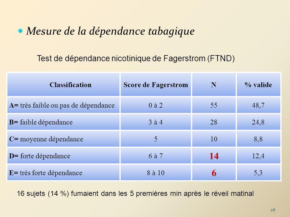 Mesure de la dépendance tabagique Test de dépendance nicotinique de Fagerstrom (FTND) ClassificationScore de FagerstromN% valide A= très faible ou pas de dépendance0 à 25548,7 B= faible dépendance3 à 42824,8 C= moyenne dépendance5108,8 D= forte dépendance6 à 7 14 12,4 E= très forte dépendance8 à 10 6 5,3 16 sujets (14 %) fumaient dans les 5 premières min après le réveil matinal 26