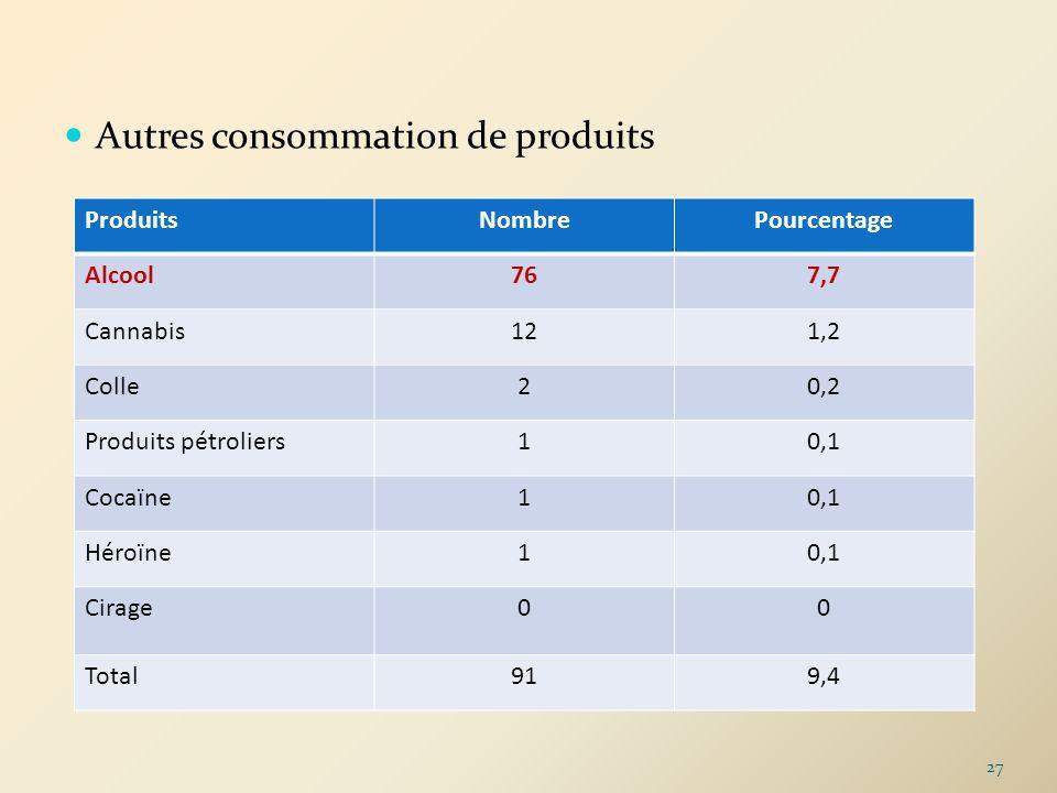 Autres consommation de produits ProduitsNombrePourcentage Alcool767,7 Cannabis121,2 Colle20,2 Produits pétroliers10,1 Cocaïne10,1 Héroïne10,1 Cirage00
