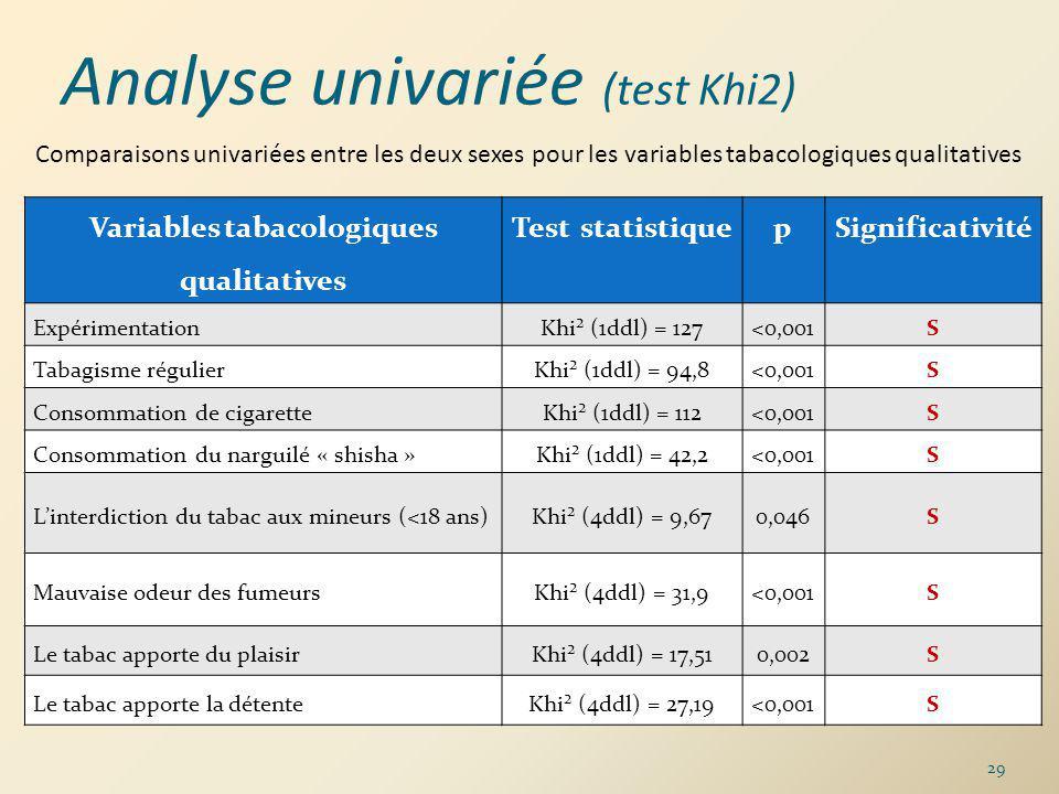 Variables tabacologiques qualitatives Test statistiquepSignificativité ExpérimentationKhi² (1ddl) = 127<0,001S Tabagisme régulierKhi² (1ddl) = 94,8<0,001S Consommation de cigaretteKhi² (1ddl) = 112<0,001S Consommation du narguilé « shisha »Khi² (1ddl) = 42,2<0,001S Linterdiction du tabac aux mineurs (<18 ans)Khi² (4ddl) = 9,670,046S Mauvaise odeur des fumeursKhi² (4ddl) = 31,9<0,001S Le tabac apporte du plaisirKhi² (4ddl) = 17,510,002S Le tabac apporte la détenteKhi² (4ddl) = 27,19<0,001S Comparaisons univariées entre les deux sexes pour les variables tabacologiques qualitatives 29 Analyse univariée (test Khi2)