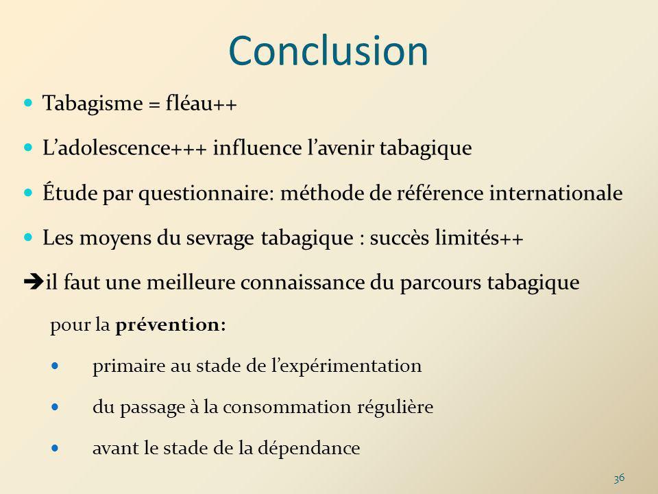 Tabagisme = fléau++ Ladolescence+++ influence lavenir tabagique Étude par questionnaire: méthode de référence internationale Les moyens du sevrage tab