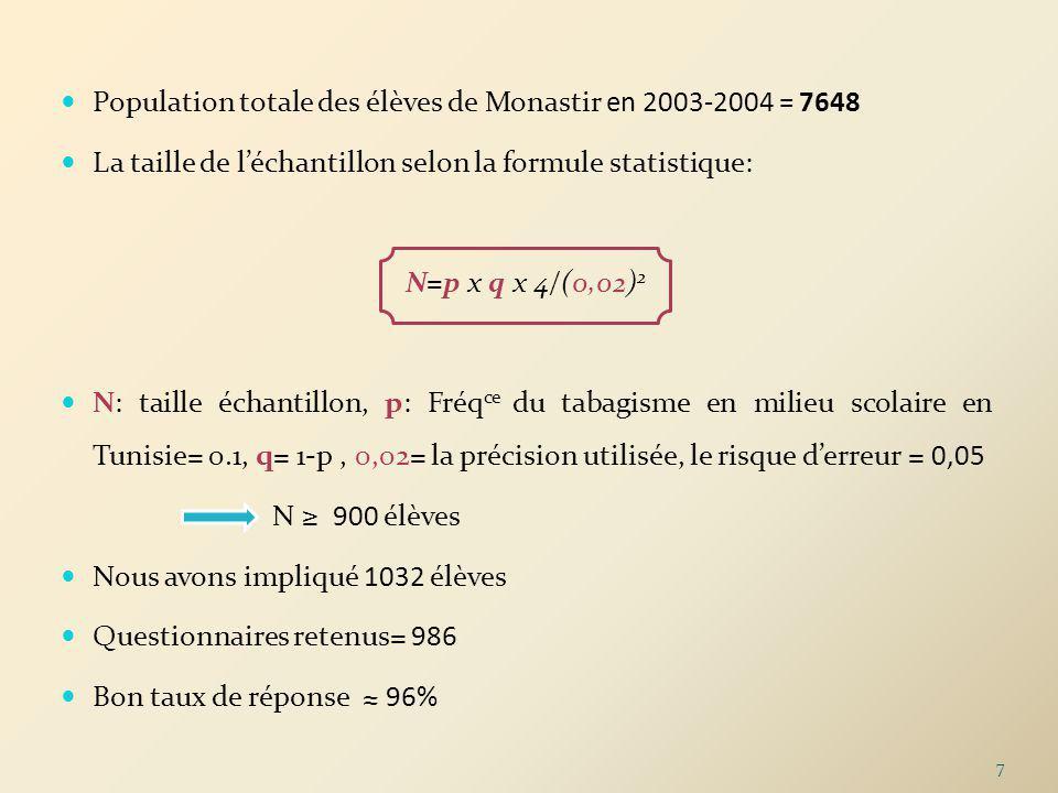 Population totale des élèves de Monastir en 2003-2004 = 7648 La taille de léchantillon selon la formule statistique: N=p x q x 4/(0,02) 2 N: taille éc