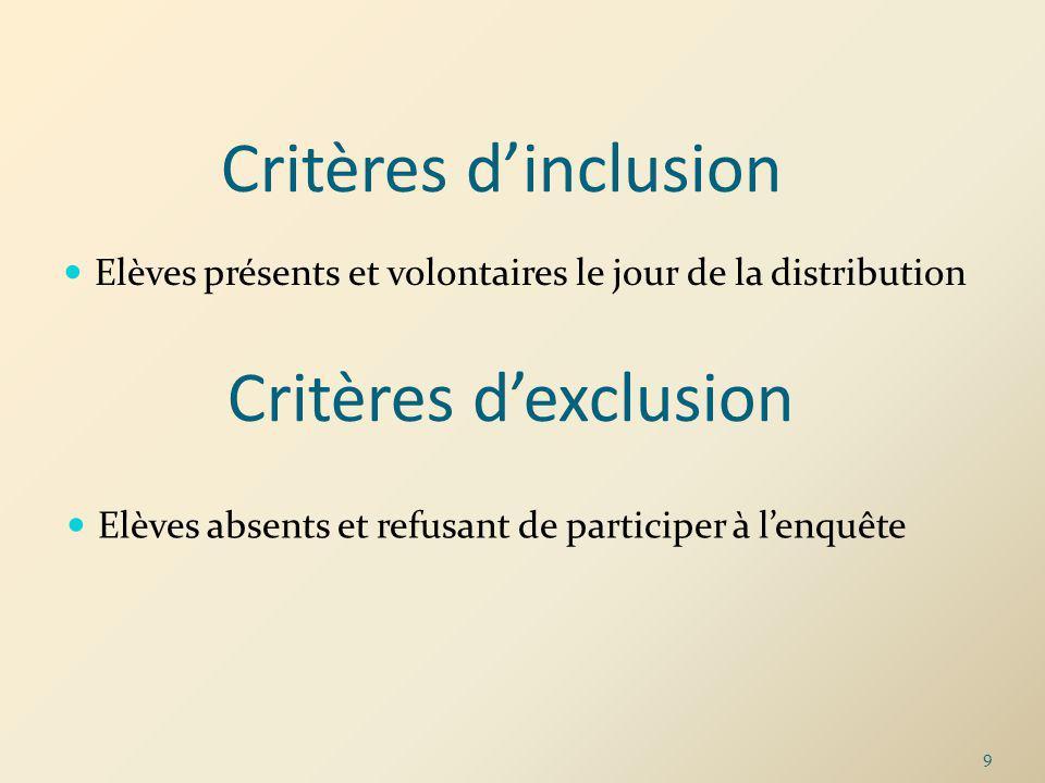 Critères dinclusion Elèves présents et volontaires le jour de la distribution Critères dexclusion Elèves absents et refusant de participer à lenquête