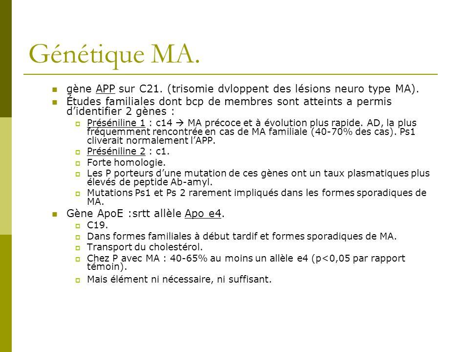 Génétique MA. gène APP sur C21. (trisomie dvloppent des lésions neuro type MA). Études familiales dont bcp de membres sont atteints a permis didentifi