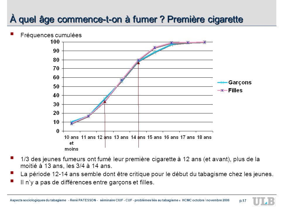 Aspects sociologiques du tabagisme - René PATESSON - séminaire CIUF - CUF - problèmes liés au tabagisme « HCMC octobre / novembre 2006 p.17 À quel âge commence-t-on à fumer .
