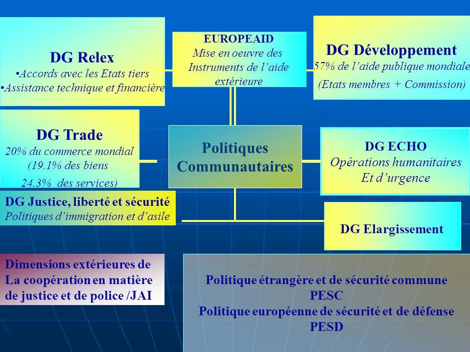 Politiques Communautaires DG Relex Accords avec les Etats tiers Assistance technique et financière DG Trade 20% du commerce mondial (19.1% des biens 24.3% des services) DG Développement 57% de laide publique mondiale (Etats membres + Commission) DG ECHO Opérations humanitaires Et durgence Politique étrangère et de sécurité commune PESC Politique européenne de sécurité et de défense PESD EUROPEAID Mise en oeuvre des Instruments de laide extérieure DG Justice, liberté et sécurité Politiques dimmigration et dasile Dimensions extérieures de La coopération en matière de justice et de police /JAI DG Elargissement