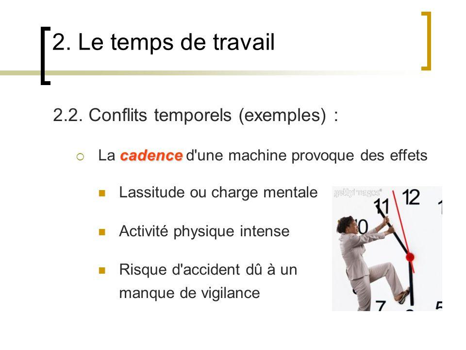2. Le temps de travail 2.2. Conflits temporels (exemples) : cadence La cadence d'une machine provoque des effets Lassitude ou charge mentale Activité