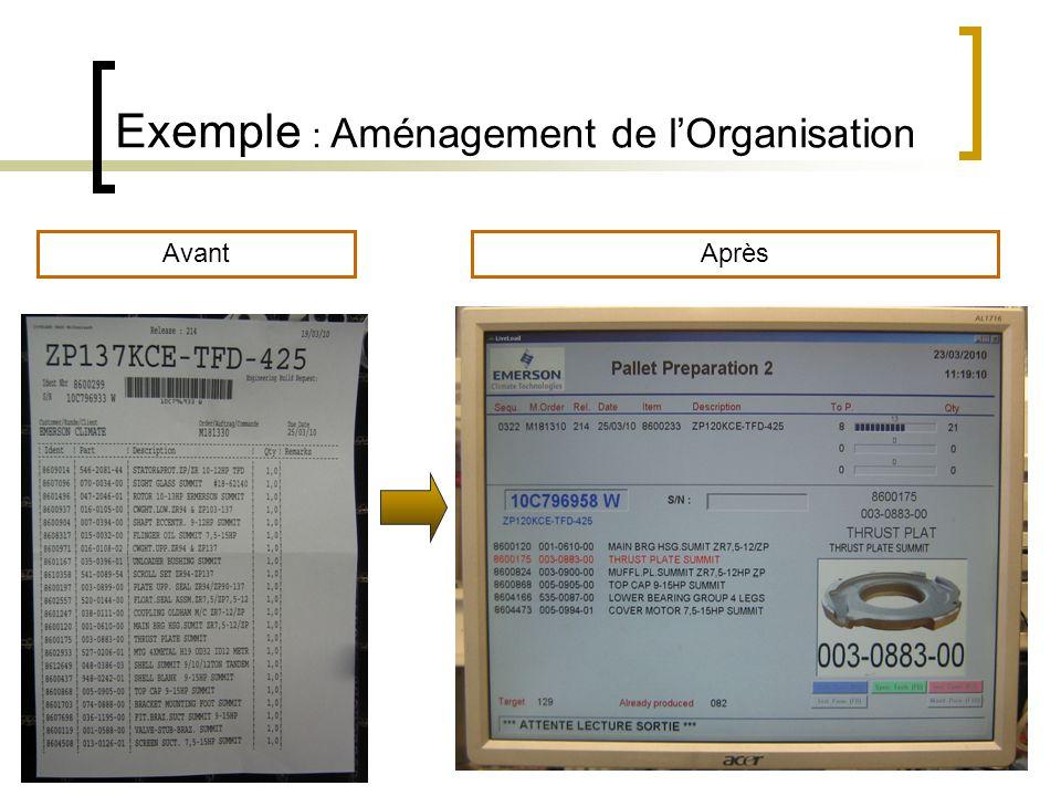 Exemple : Aménagement de lOrganisation AvantAprès