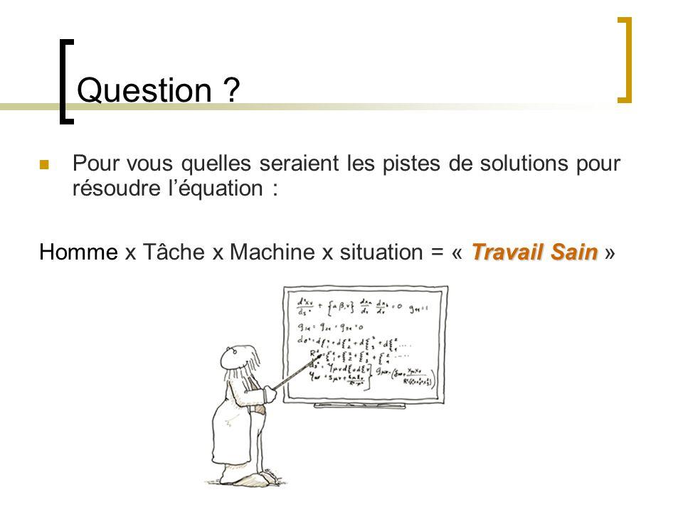 Question ? Pour vous quelles seraient les pistes de solutions pour résoudre léquation : Travail Sain Homme x Tâche x Machine x situation = « Travail S
