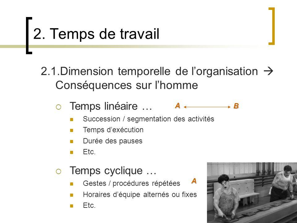 2.1.Dimension temporelle de lorganisation Conséquences sur lhomme Temps linéaire … Succession / segmentation des activités Temps dexécution Durée des