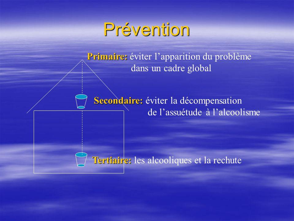 Prévention Tertiaire: Tertiaire: les alcooliques et la rechute Secondaire: Secondaire: éviter la décompensation de lassuétude à lalcoolisme Primaire: