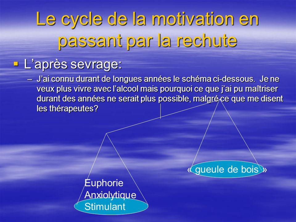 Le cycle de la motivation en passant par la rechute Laprès sevrage: Laprès sevrage: –Jai connu durant de longues années le schéma ci-dessous. Je ne ve
