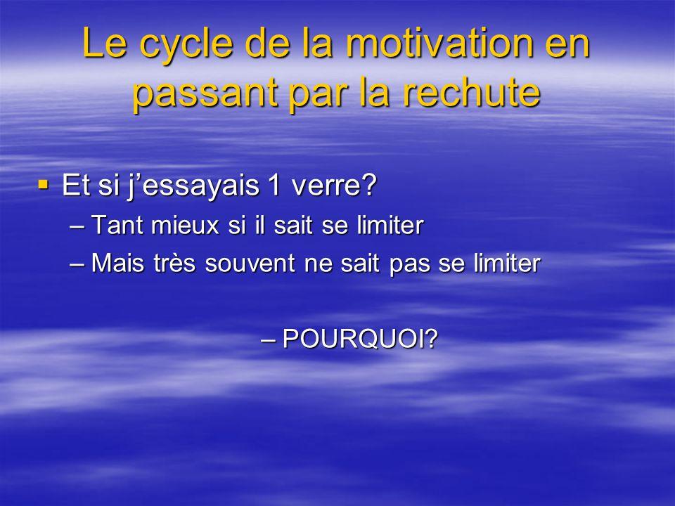 Le cycle de la motivation en passant par la rechute Et si jessayais 1 verre? Et si jessayais 1 verre? –Tant mieux si il sait se limiter –Mais très sou