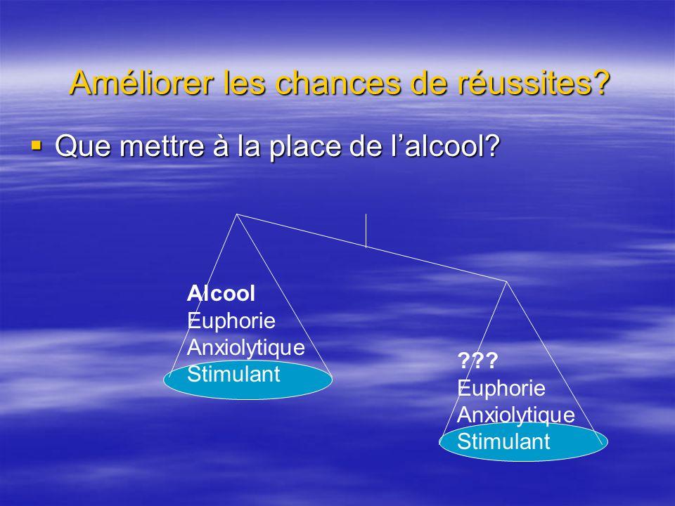 Que mettre à la place de lalcool? Que mettre à la place de lalcool? Améliorer les chances de réussites? Alcool Euphorie Anxiolytique Stimulant ??? Eup