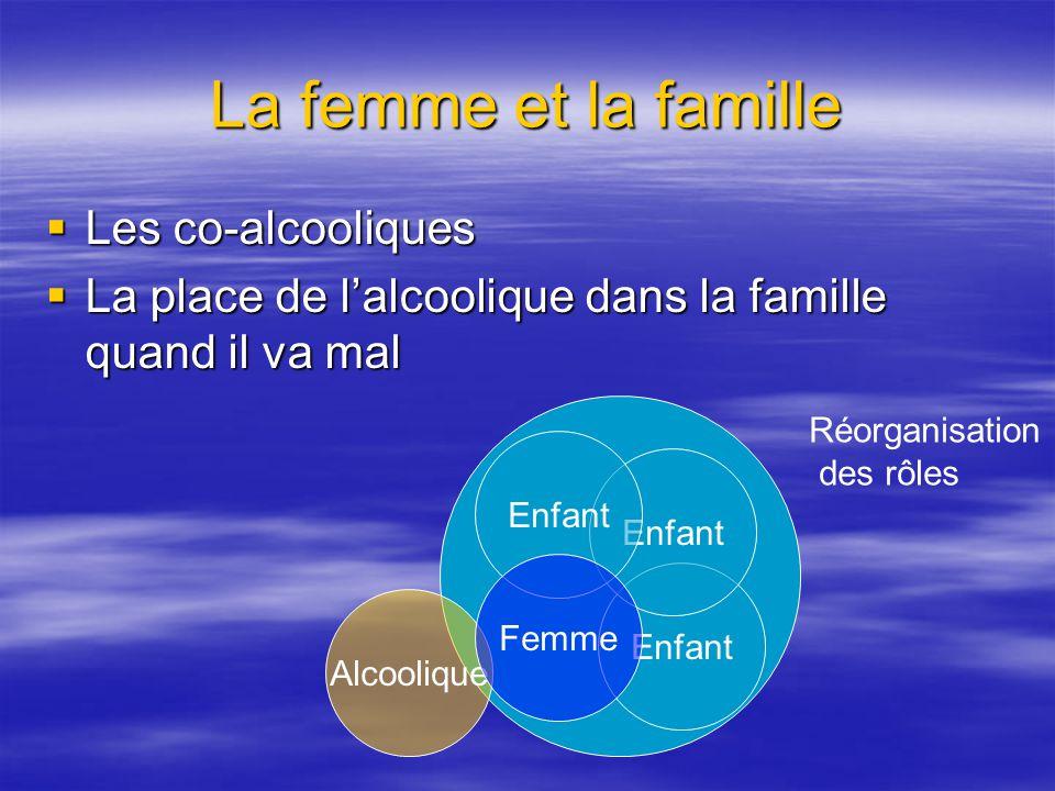 La femme et la famille Les co-alcooliques Les co-alcooliques La place de lalcoolique dans la famille quand il va mal La place de lalcoolique dans la f