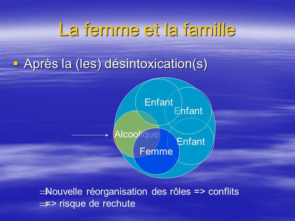 La femme et la famille Après la (les) désintoxication(s) Après la (les) désintoxication(s) Alcoolique Enfant Femme Nouvelle réorganisation des rôles =