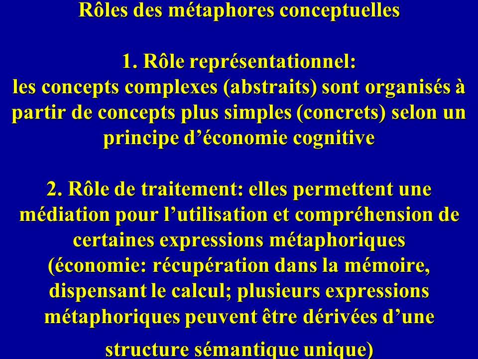 Rôles des métaphores conceptuelles 1. Rôle représentationnel: les concepts complexes (abstraits) sont organisés à partir de concepts plus simples (con
