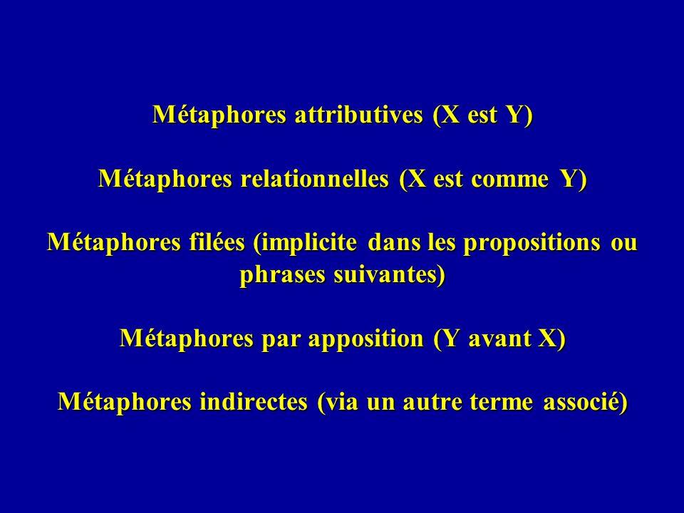 Métaphores attributives (X est Y) Métaphores relationnelles (X est comme Y) Métaphores filées (implicite dans les propositions ou phrases suivantes) M