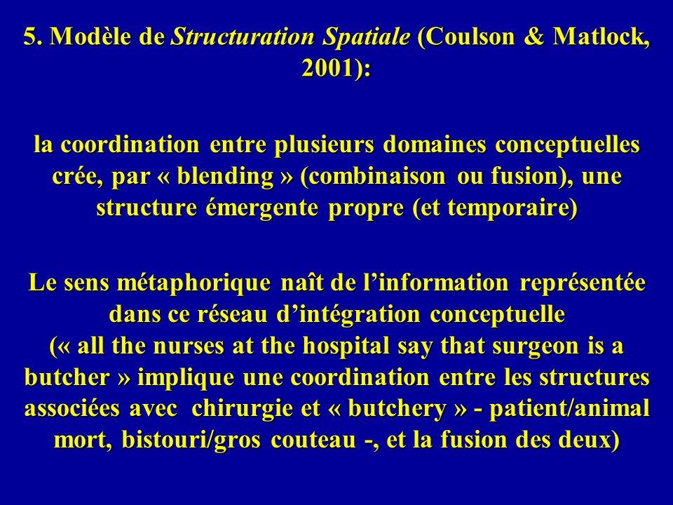 5. Modèle de Structuration Spatiale (Coulson & Matlock, 2001): la coordination entre plusieurs domaines conceptuelles crée, par « blending » (combinai