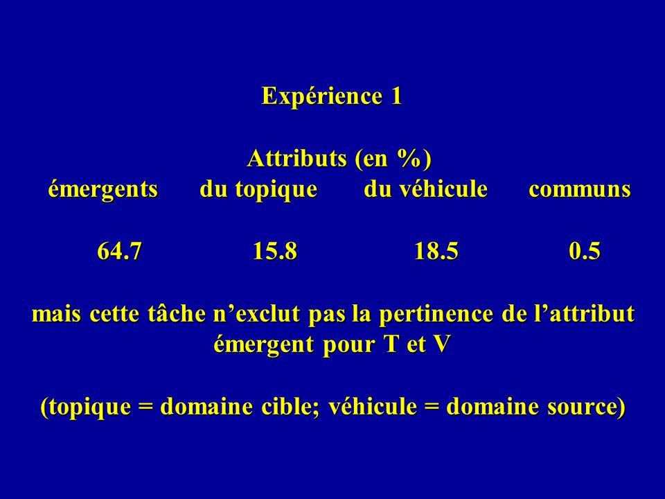 Expérience 1 Attributs (en %) émergents du topique du véhicule communs 64.7 15.8 18.5 0.5 mais cette tâche nexclut pas la pertinence de lattribut émer