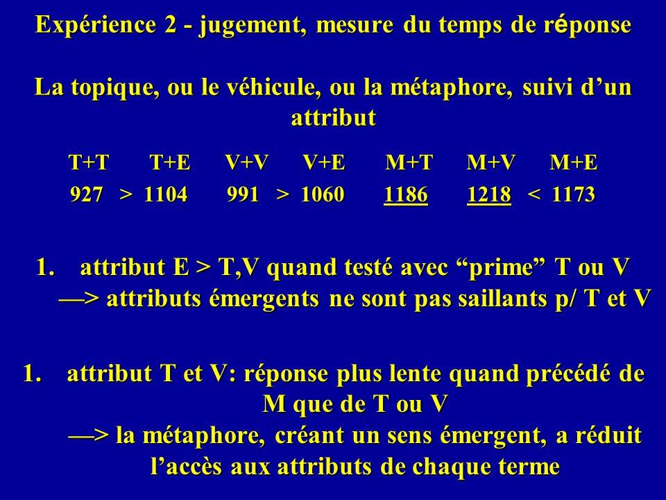 Expérience 2 - jugement, mesure du temps de r é ponse La topique, ou le véhicule, ou la métaphore, suivi dun attribut T+T T+E V+V V+E M+T M+V M+E 927