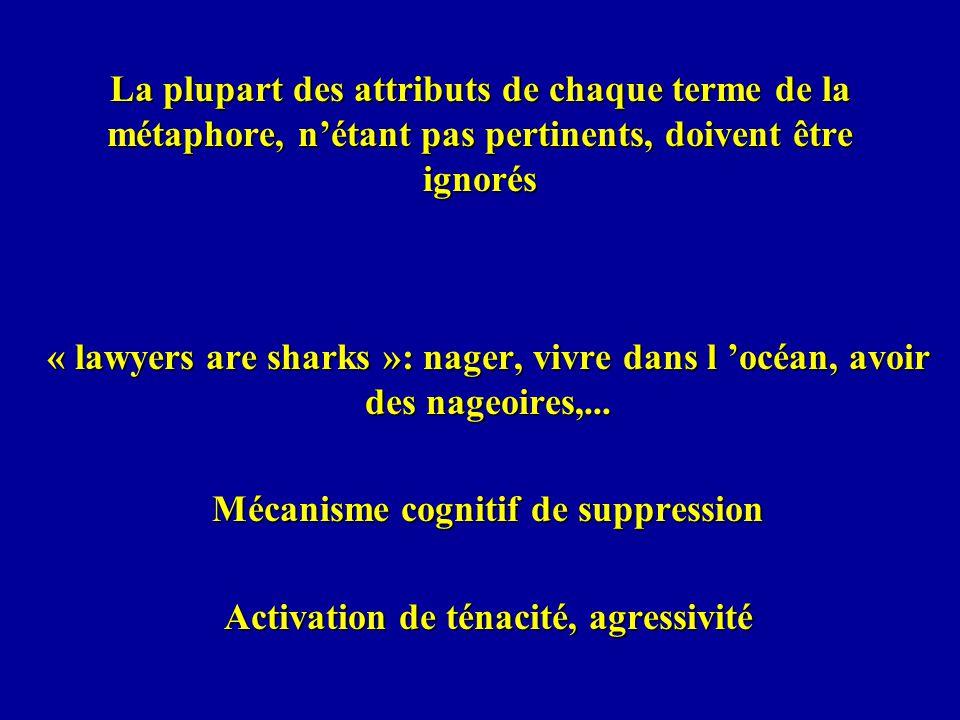 La plupart des attributs de chaque terme de la métaphore, nétant pas pertinents, doivent être ignorés « lawyers are sharks »: nager, vivre dans l océa
