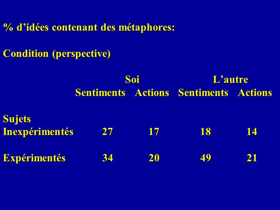 % didées contenant des métaphores: Condition (perspective) Soi Lautre Sentiments Actions Sentiments Actions Sujets Inexpérimentés 27 17 18 14 Expérime
