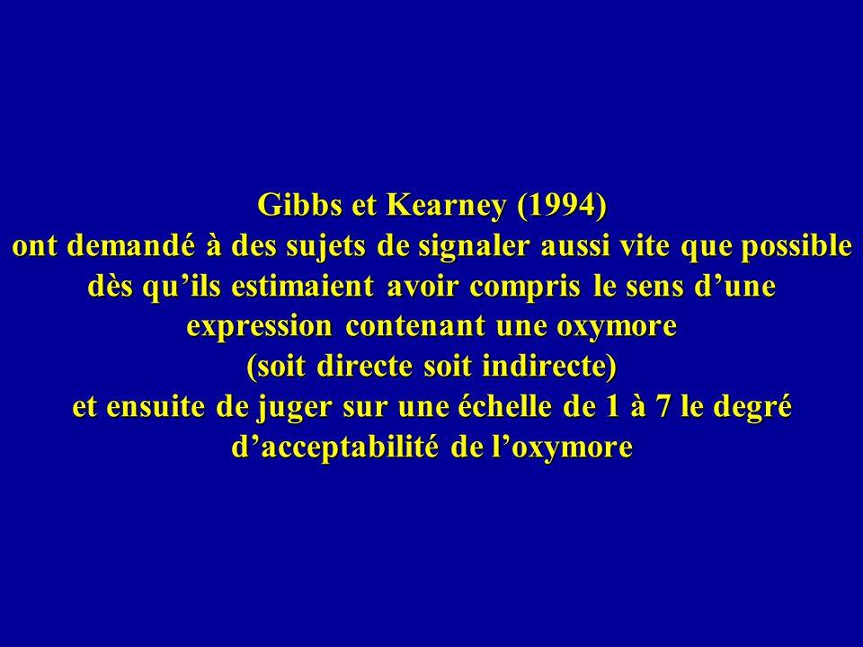 Gibbs et Kearney (1994) ont demandé à des sujets de signaler aussi vite que possible dès quils estimaient avoir compris le sens dune expression conten
