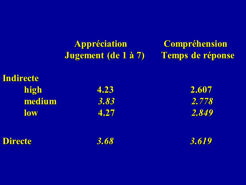 Appréciation Compréhension Jugement (de 1 à 7) Temps de réponse Indirecte high 4.23 2.607 medium 3.83 2.778 low 4.27 2.849 Directe 3.68 3.619 Apprécia