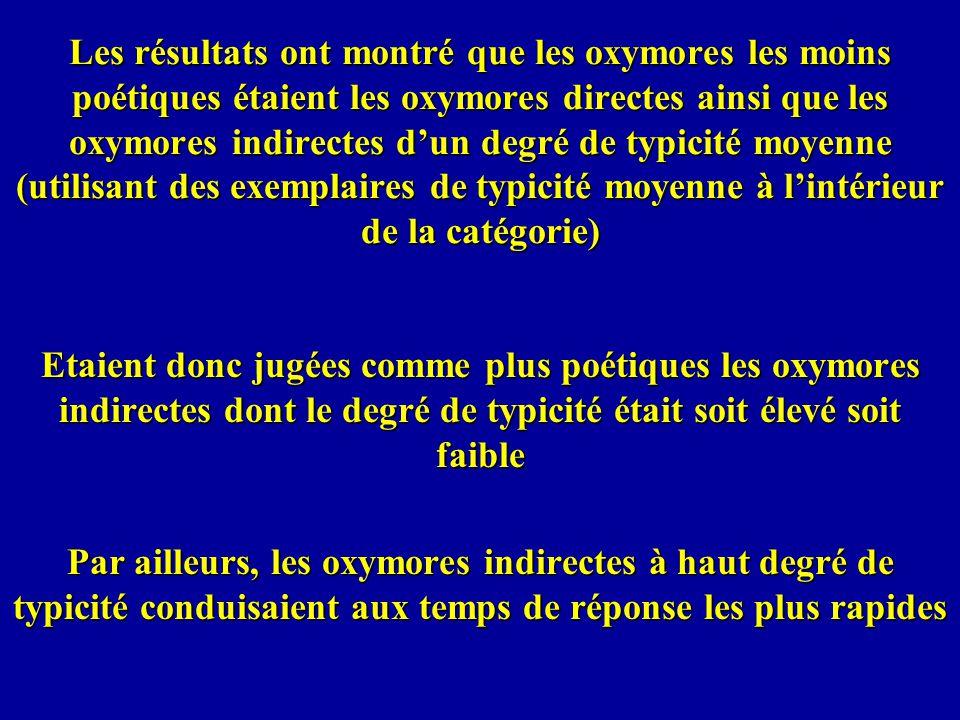 Les résultats ont montré que les oxymores les moins poétiques étaient les oxymores directes ainsi que les oxymores indirectes dun degré de typicité mo