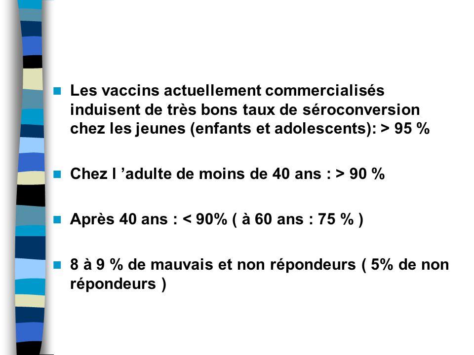 Les vaccins actuellement commercialisés induisent de très bons taux de séroconversion chez les jeunes (enfants et adolescents): > 95 % Chez l adulte de moins de 40 ans : > 90 % Après 40 ans : < 90% ( à 60 ans : 75 % ) 8 à 9 % de mauvais et non répondeurs ( 5% de non répondeurs )