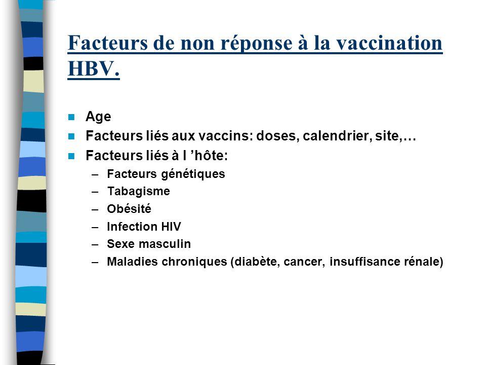 Facteurs de non réponse à la vaccination HBV. Age Facteurs liés aux vaccins: doses, calendrier, site,… Facteurs liés à l hôte: –Facteurs génétiques –T