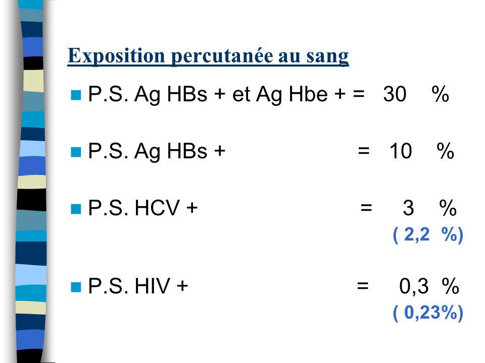 Exposition percutanée au sang P.S. Ag HBs + et Ag Hbe + = 30 % P.S. Ag HBs + = 10 % P.S. HCV + = 3 % ( 2,2 %) P.S. HIV + = 0,3 % ( 0,23%)