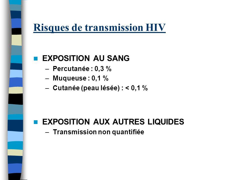 Risques de transmission HIV EXPOSITION AU SANG –Percutanée : 0,3 % –Muqueuse : 0,1 % –Cutanée (peau lésée) : < 0,1 % EXPOSITION AUX AUTRES LIQUIDES –Transmission non quantifiée