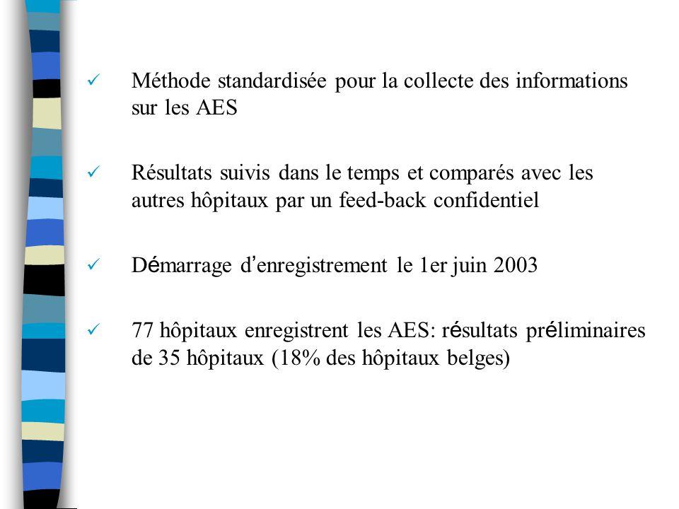 Méthode standardisée pour la collecte des informations sur les AES Résultats suivis dans le temps et comparés avec les autres hôpitaux par un feed-back confidentiel D é marrage d enregistrement le 1er juin 2003 77 hôpitaux enregistrent les AES: r é sultats pr é liminaires de 35 hôpitaux (18% des hôpitaux belges)