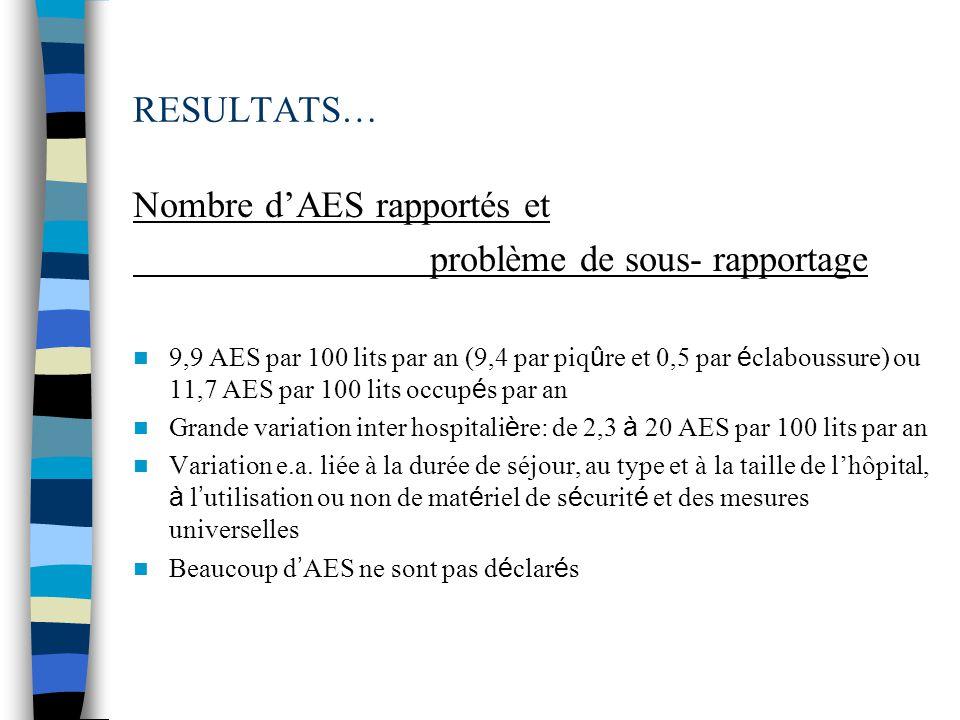 RESULTATS… Nombre dAES rapportés et problème de sous- rapportage 9,9 AES par 100 lits par an (9,4 par piq û re et 0,5 par é claboussure) ou 11,7 AES par 100 lits occup é s par an Grande variation inter hospitali è re: de 2,3 à 20 AES par 100 lits par an Variation e.a.