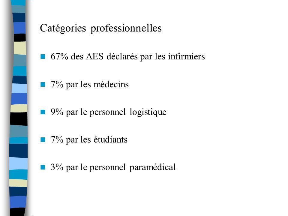 Catégories professionnelles 67% des AES déclarés par les infirmiers 7% par les médecins 9% par le personnel logistique 7% par les étudiants 3% par le