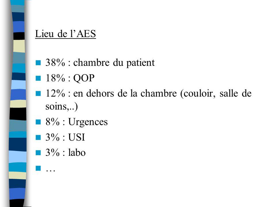 Lieu de lAES 38% : chambre du patient 18% : QOP 12% : en dehors de la chambre (couloir, salle de soins,..) 8% : Urgences 3% : USI 3% : labo …