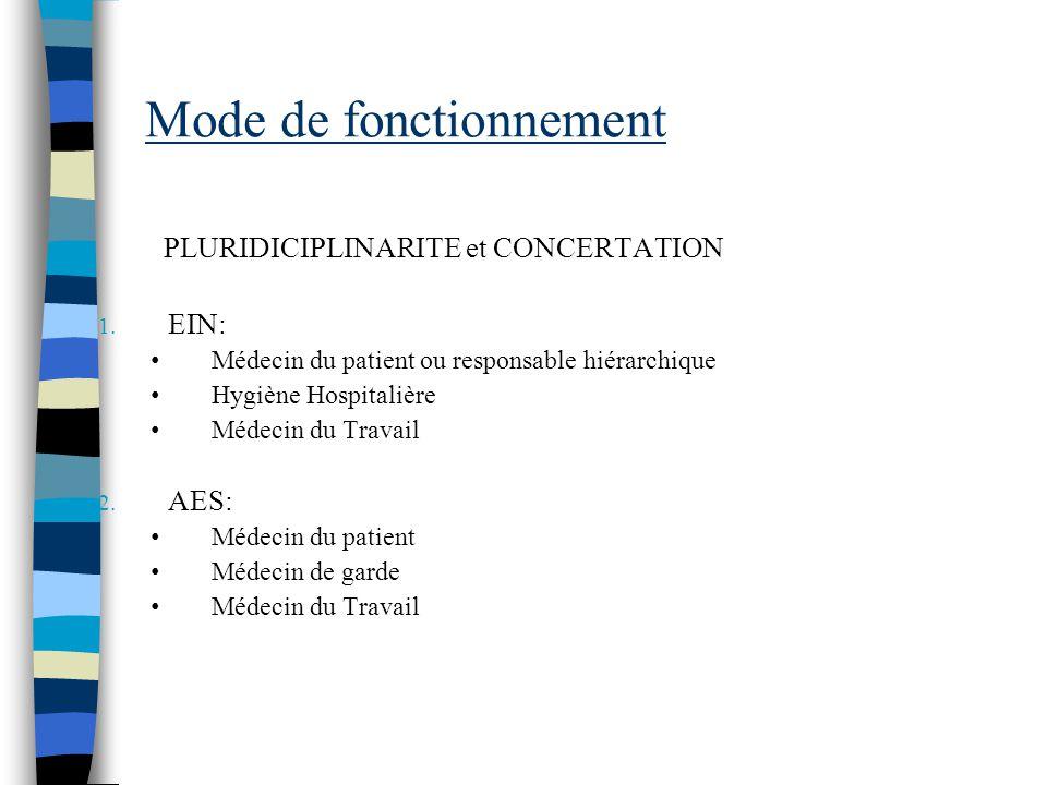 Mode de fonctionnement PLURIDICIPLINARITE et CONCERTATION 1. EIN: Médecin du patient ou responsable hiérarchique Hygiène Hospitalière Médecin du Trava