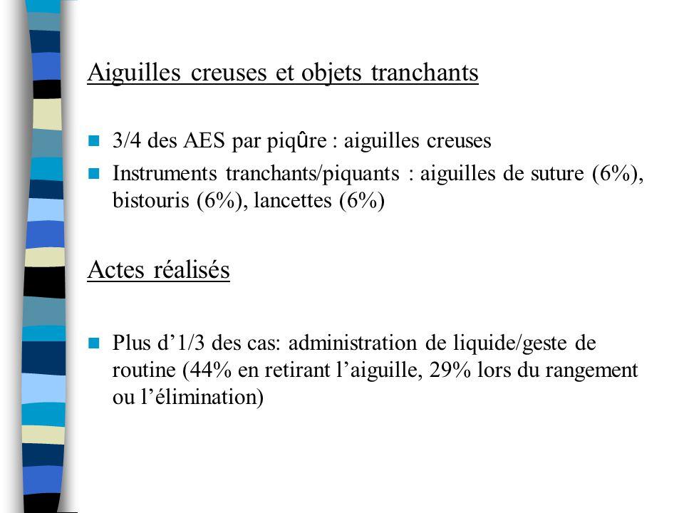 Aiguilles creuses et objets tranchants 3/4 des AES par piq û re : aiguilles creuses Instruments tranchants/piquants : aiguilles de suture (6%), bistouris (6%), lancettes (6%) Actes réalisés Plus d1/3 des cas: administration de liquide/geste de routine (44% en retirant laiguille, 29% lors du rangement ou lélimination)