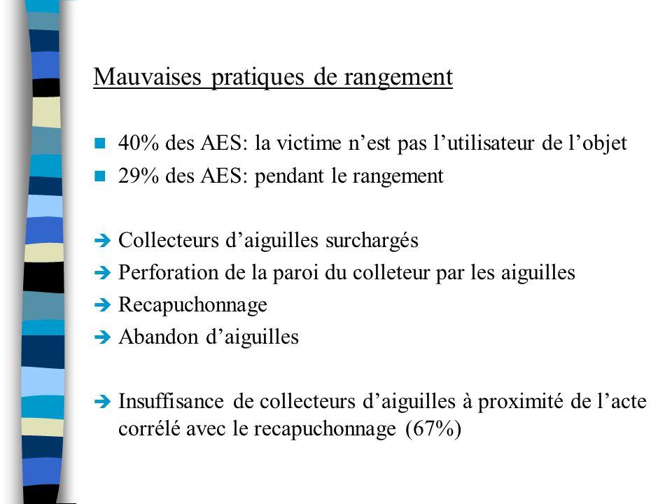Mauvaises pratiques de rangement 40% des AES: la victime nest pas lutilisateur de lobjet 29% des AES: pendant le rangement Collecteurs daiguilles surc