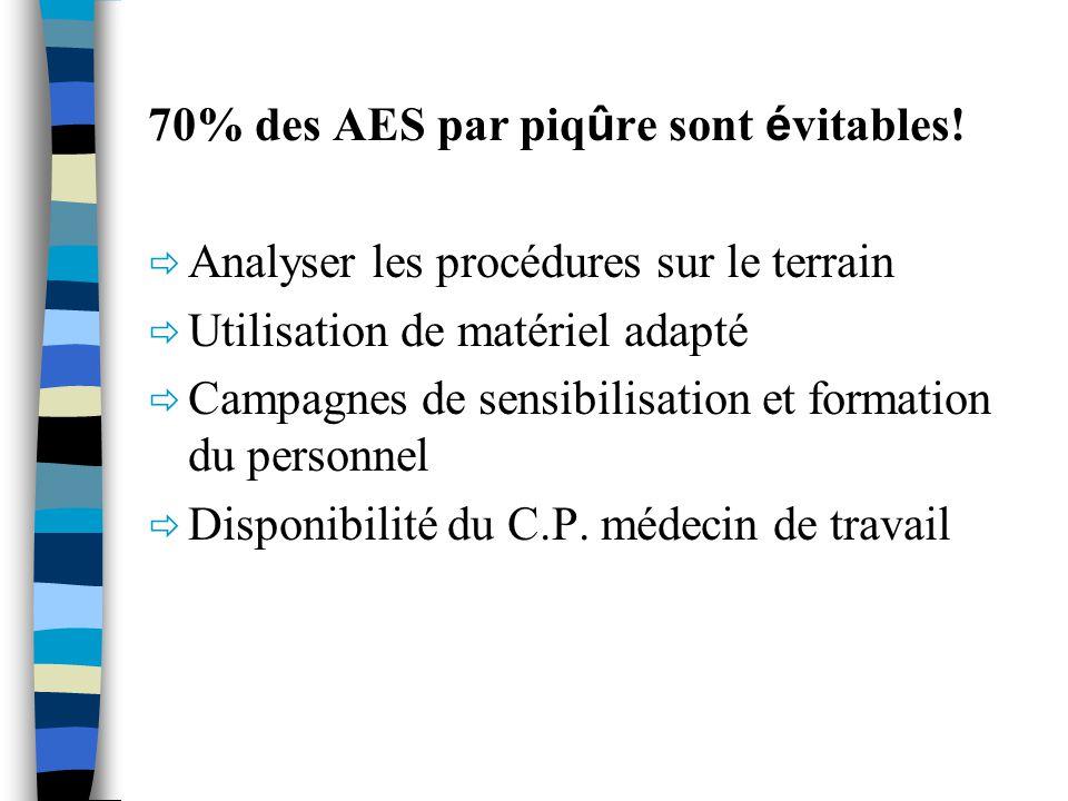 70% des AES par piq û re sont é vitables! Analyser les procédures sur le terrain Utilisation de matériel adapté Campagnes de sensibilisation et format