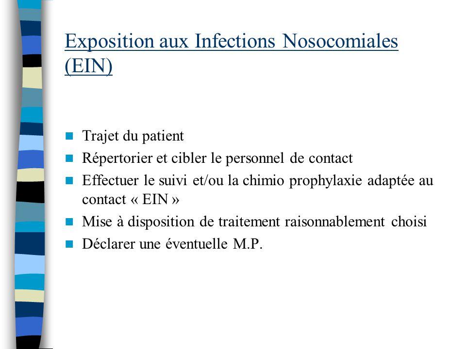 Exposition aux Infections Nosocomiales (EIN) Trajet du patient Répertorier et cibler le personnel de contact Effectuer le suivi et/ou la chimio prophy