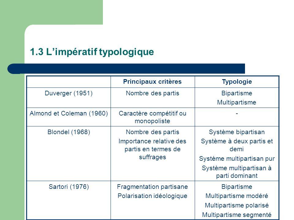 1.3 Limpératif typologique Principaux critèresTypologie Duverger (1951)Nombre des partisBipartisme Multipartisme Almond et Coleman (1960)Caractère com