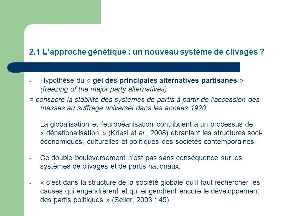 2.1 Lapproche génétique : un nouveau système de clivages ? - Hypothèse du « gel des principales alternatives partisanes » (freezing of the major party