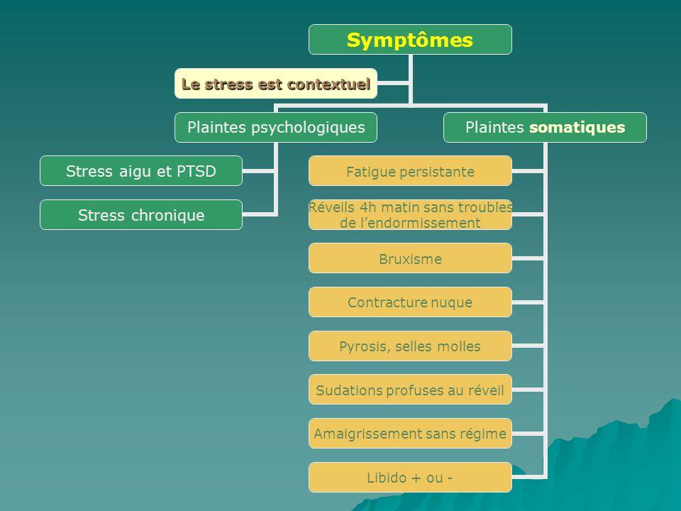 Symptômes Plaintes psychologiques Stress aigu et PTSD Stress chronique Plaintes somatiques Fatigue persistante Réveils 4h matin sans troubles de lendo