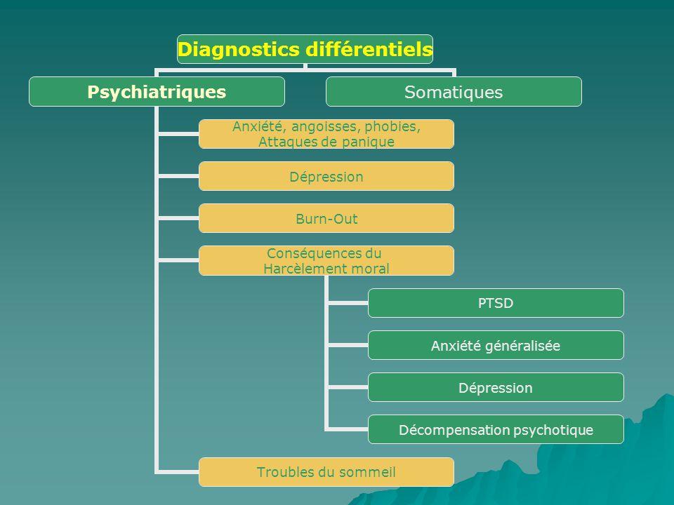 Diagnostics différentiels Psychiatriques Anxiété, angoisses, phobies, Attaques de panique Dépression Burn-Out Conséquences du Harcèlement moral PTSD A