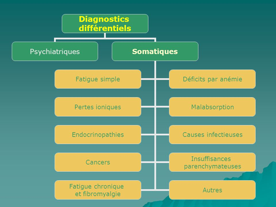 Diagnostics différentiels PsychiatriquesSomatiques Fatigue simpleDéficits par anémie Pertes ioniquesMalabsorption EndocrinopathiesCauses infectieuses